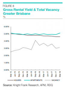 Gross Rental Yield & Total Vacancy Greater Brisbane (Source: Knight Frank Research, APM, REIQ)