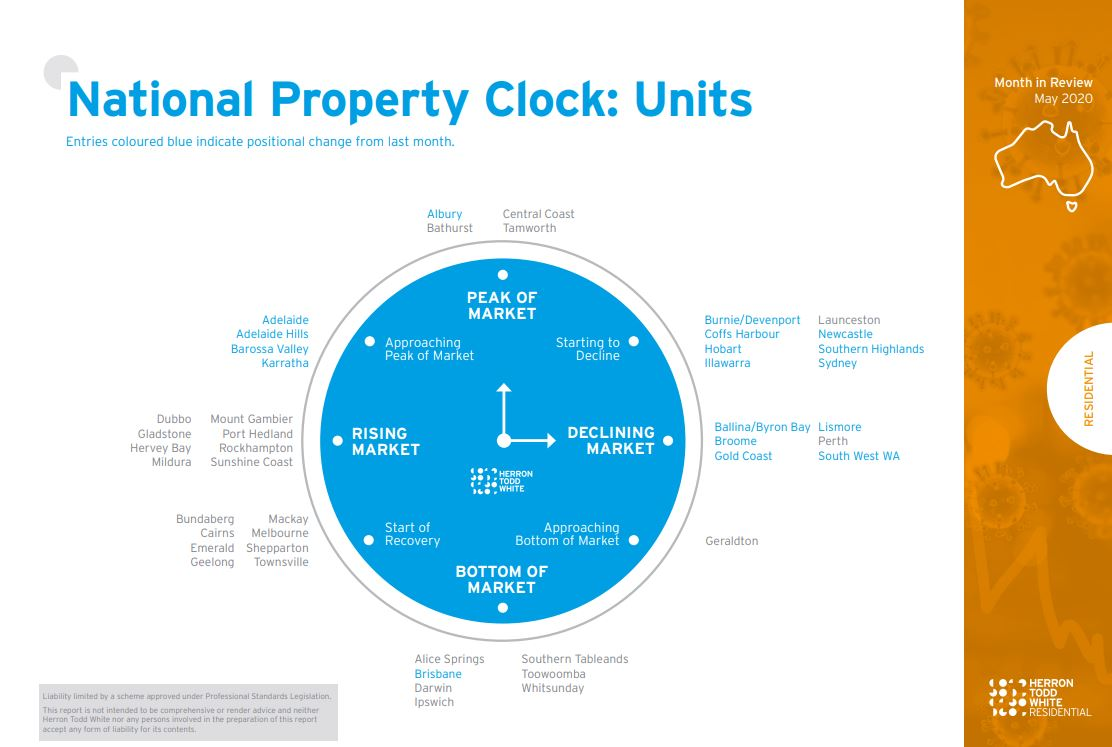 HTW Property Clock April - Apartments