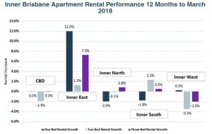 Inner Brisbane Apartment Rental Performance 12 Months to March 2018